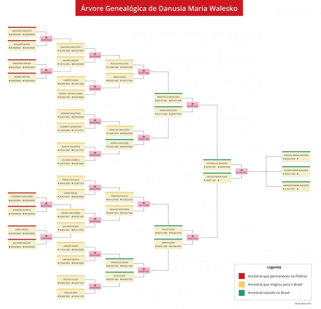 arvore-genealogica-danusia-walesko